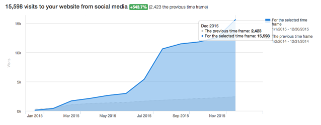Website_Visits_from_Social_2015.png