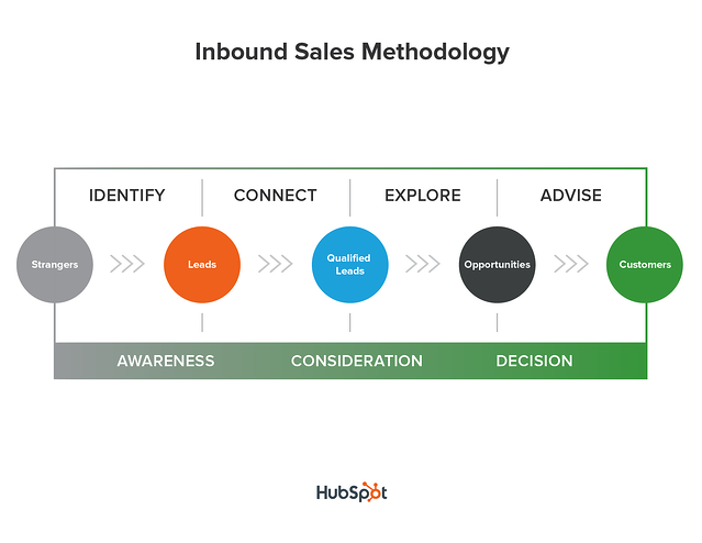 inbound selling methodology hubspot